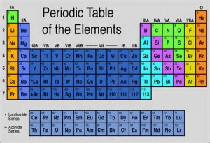 Periodic Table of Elements Dr Barry Eppley Indianapolis