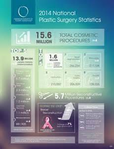 American Society of Plastic Surgery statistics 2015